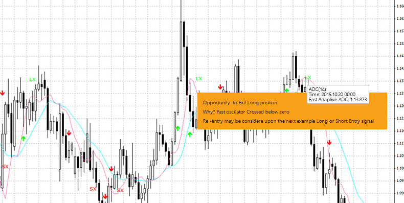 Trading central signals